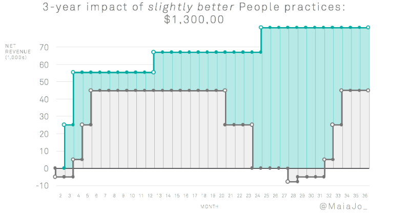 Quantifying People Operations 8