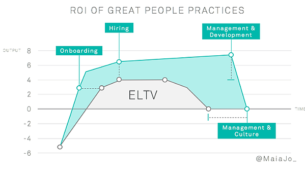 Quantifying People Operations