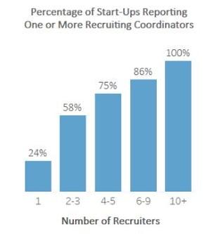 Recruiting+Coordinator+A