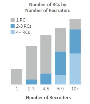Recruiting+Coordinator+B