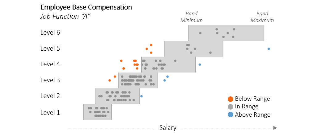Visualizing Employee Compensation Image 1